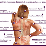 Back Pain Injuries/ Low Back Pain Management for Pulls, Strains, Spasms, Santa Barbara, Goleta